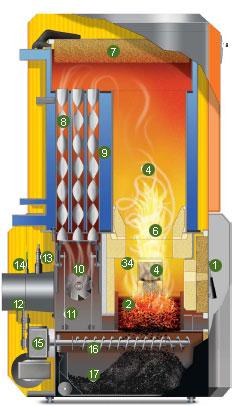Esquema de funcionamento de caldera de biomasa a granos y pellets