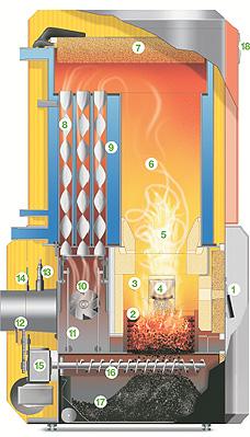 Esquema de funcionamento de caldera de pellets